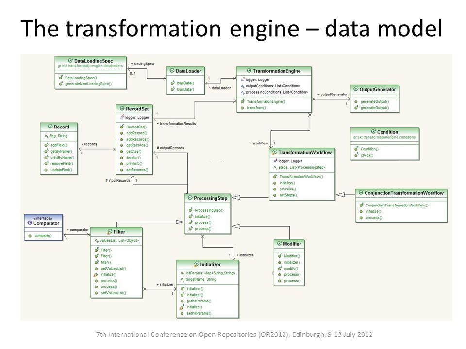 The transformation engine – data model 7th International Conference on Open Repositories (OR2012), Edinburgh, 9-13 July 2012