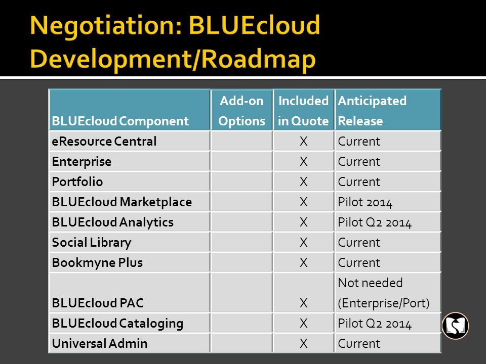 BLUEcloud Component Add-on Options Included in Quote Anticipated Release eResource Central XCurrent Enterprise XCurrent Portfolio XCurrent BLUEcloud Marketplace XPilot 2014 BLUEcloud Analytics XPilot Q2 2014 Social Library XCurrent Bookmyne Plus XCurrent BLUEcloud PAC X Not needed (Enterprise/Port) BLUEcloud Cataloging XPilot Q2 2014 Universal Admin XCurrent