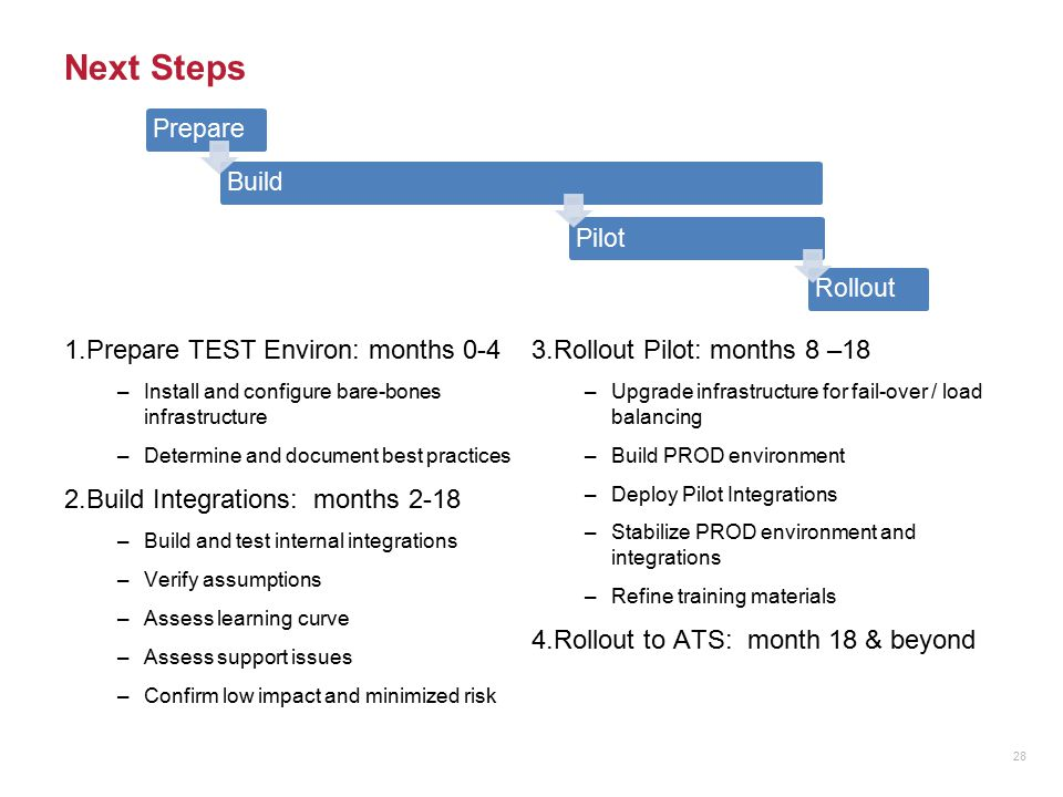 Next Steps 1.Prepare TEST Environ: months 0-4 –Install and configure bare-bones infrastructure –Determine and document best practices 2.Build Integrat