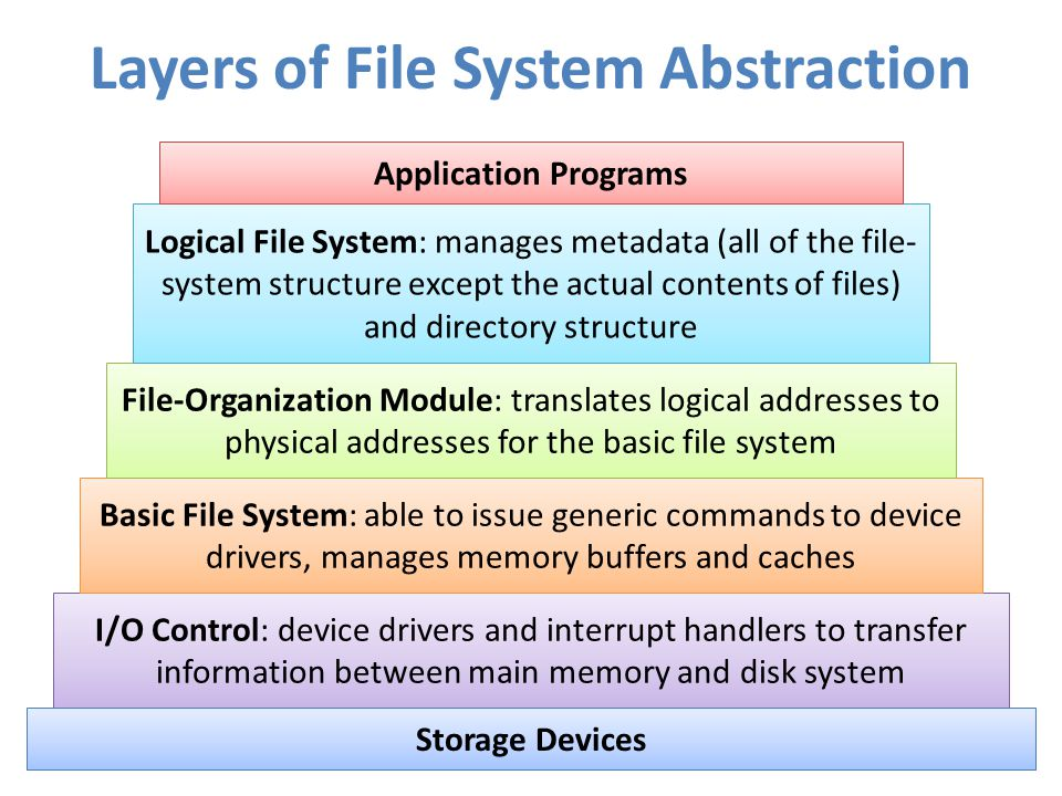 Layers of File System Abstraction I/O Control: device drivers and interrupt handlers to transfer information between main memory and disk system Basic