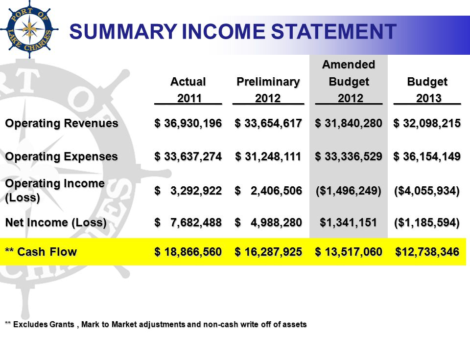 SUMMARY INCOME STATEMENT Actual _ _ 2011 _ _ _ 2011 _Preliminary __ _2012_ __ AmendedBudget Budget __ _2013___ Operating Revenues $ 36,930,196 $ 33,654,617 $ 31,840,280 $ 32,098,215 Operating Expenses $ 33,637,274 $ 31,248,111 $ 33,336,529 $ 36,154,149 Operating Income (Loss) $ 3,292,922 $ 2,406,506 ($1,496,249)($4,055,934) Net Income (Loss) $ 7,682,488 $ 4,988,280 $1,341,151($1,185,594) ** Cash Flow $ 18,866,560 $ 16,287,925 $ 13,517,060 $12,738,346 ** Excludes Grants, Mark to Market adjustments and non-cash write off of assets