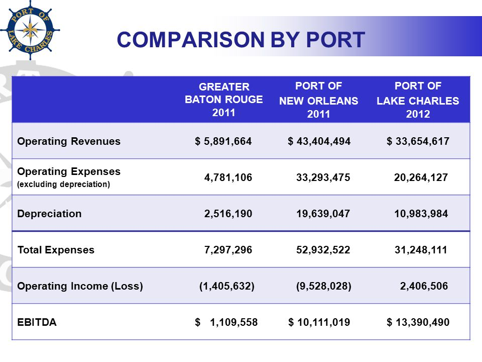 GREATER BATON ROUGE 2011 PORT OF NEW ORLEANS 2011 PORT OF LAKE CHARLES 2012 Operating Revenues$ 5,891,664$ 43,404,494$ 33,654,617 Operating Expenses (