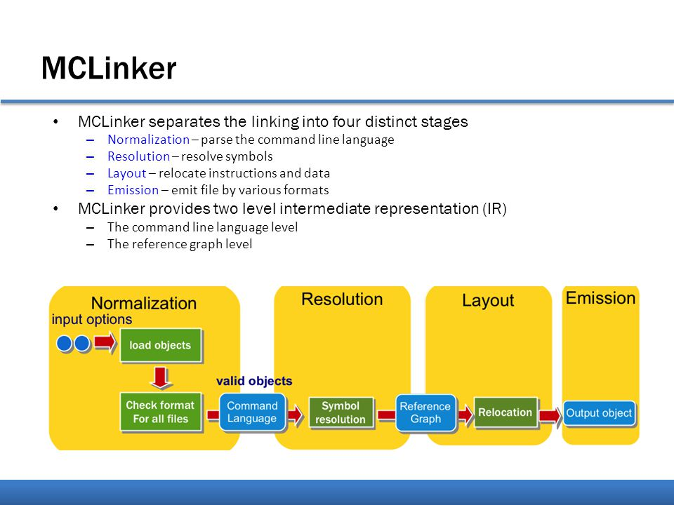 MCLinker MCLinker separates the linking into four distinct stages – Normalization – parse the command line language – Resolution – resolve symbols – Layout – relocate instructions and data – Emission – emit file by various formats MCLinker provides two level intermediate representation (IR) – The command line language level – The reference graph level