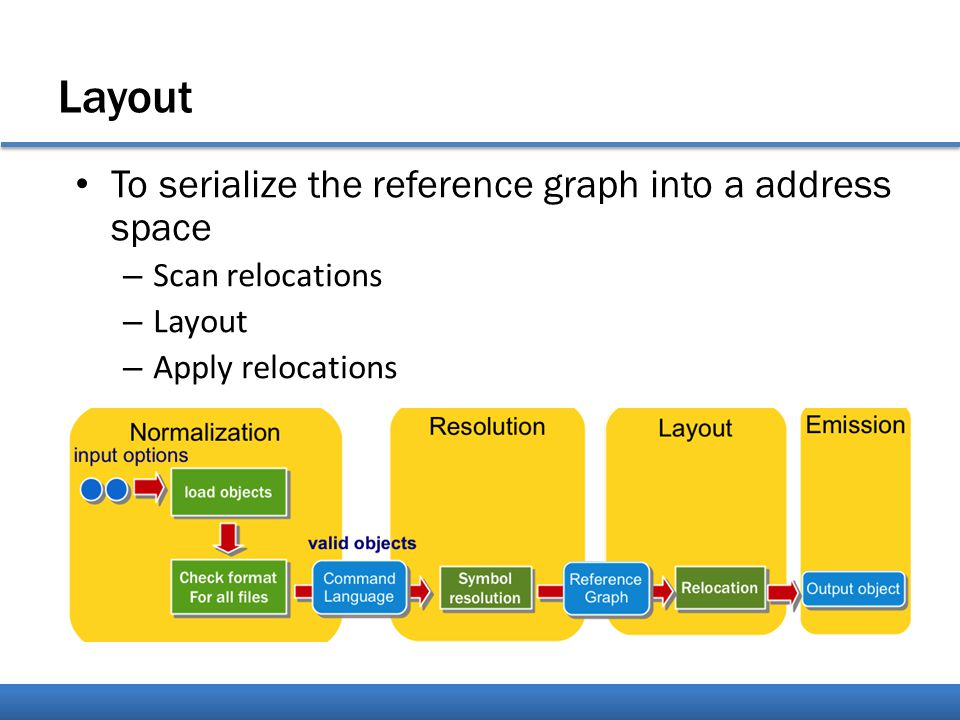 Layout To serialize the reference graph into a address space – Scan relocations – Layout – Apply relocations