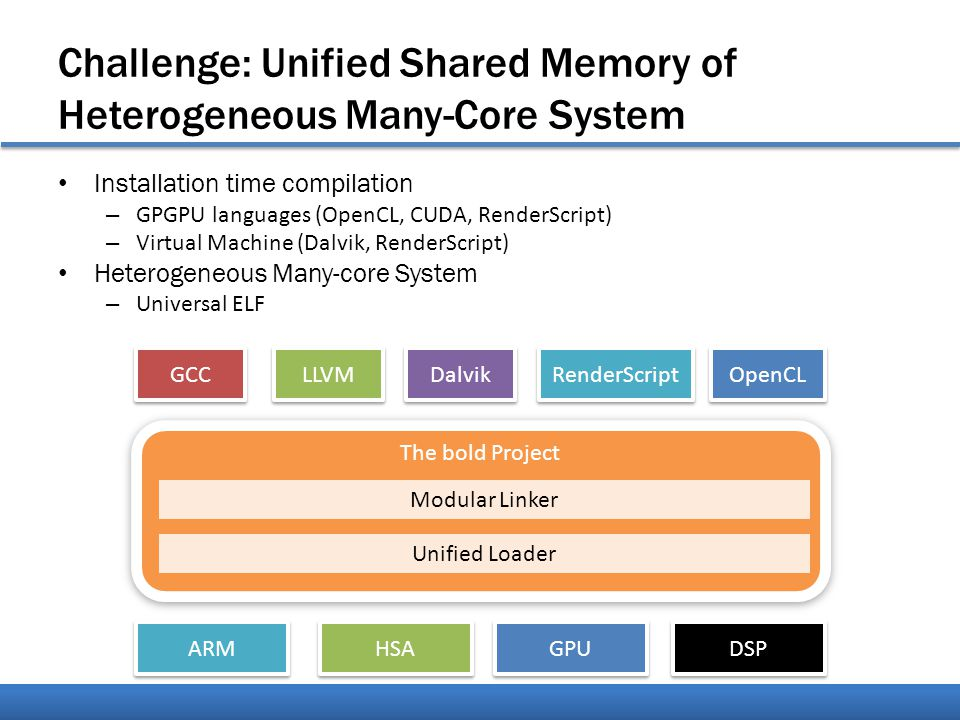 The bold Project Challenge: Unified Shared Memory of Heterogeneous Many-Core System Installation time compilation – GPGPU languages (OpenCL, CUDA, RenderScript) – Virtual Machine (Dalvik, RenderScript) Heterogeneous Many-core System – Universal ELF Unified Loader Modular Linker GCC LLVM Dalvik RenderScript ARM HSA GPU DSP OpenCL