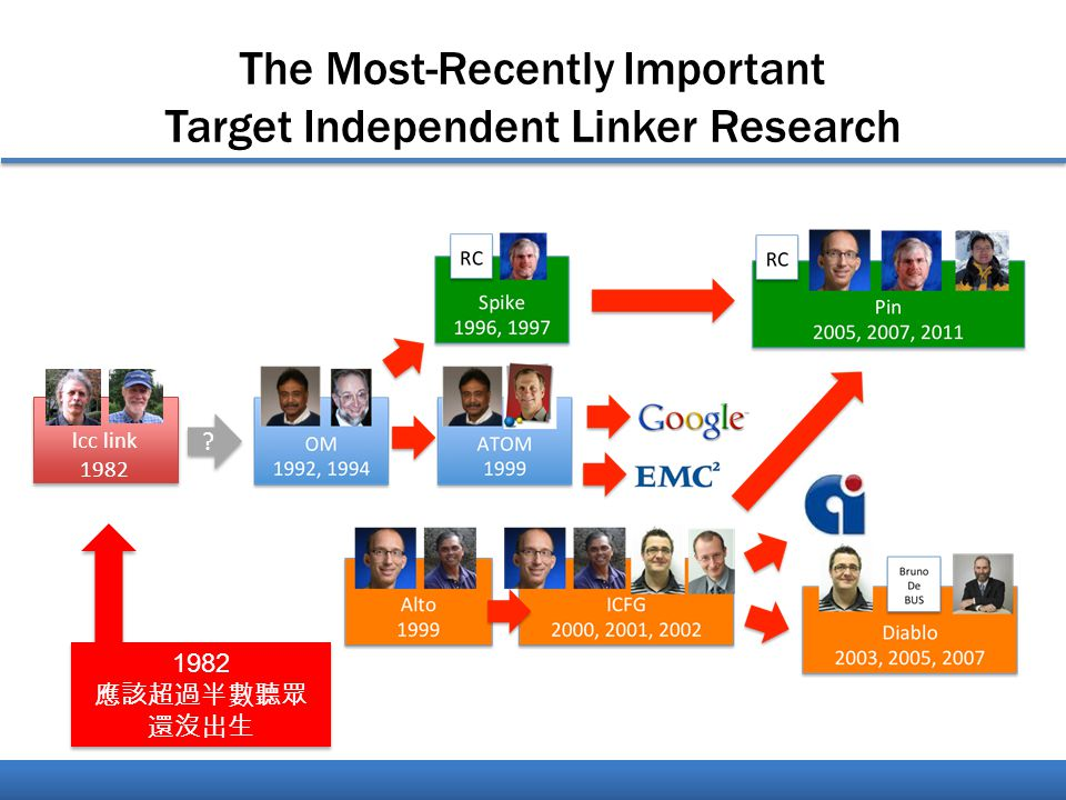 The Most-Recently Important Target Independent Linker Research lcc link 1982 .