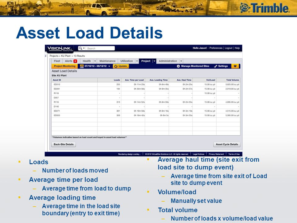 Asset Load Details  Loads –Number of loads moved  Average time per load –Average time from load to dump  Average loading time –Average time in the load site boundary (entry to exit time)  Average haul time (site exit from load site to dump event) –Average time from site exit of Load site to dump event  Volume/load –Manually set value  Total volume –Number of loads x volume/load value