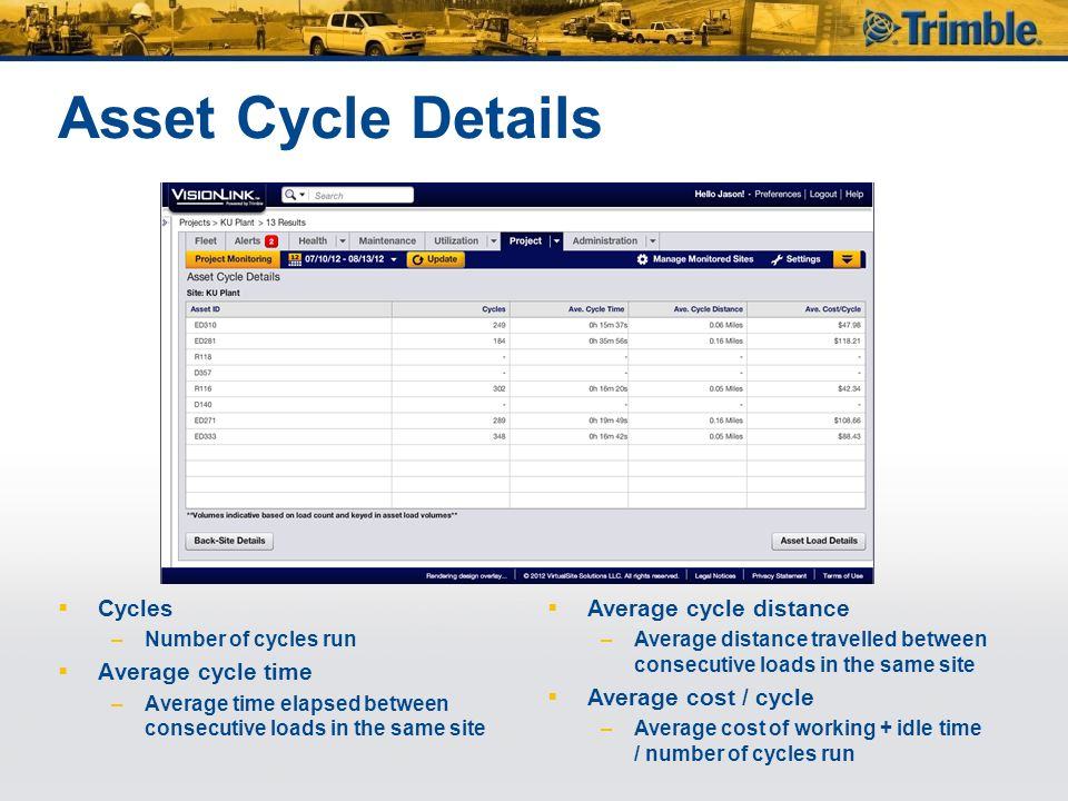 Asset Cycle Details  Cycles –Number of cycles run  Average cycle time –Average time elapsed between consecutive loads in the same site  Average cycle distance –Average distance travelled between consecutive loads in the same site  Average cost / cycle –Average cost of working + idle time / number of cycles run
