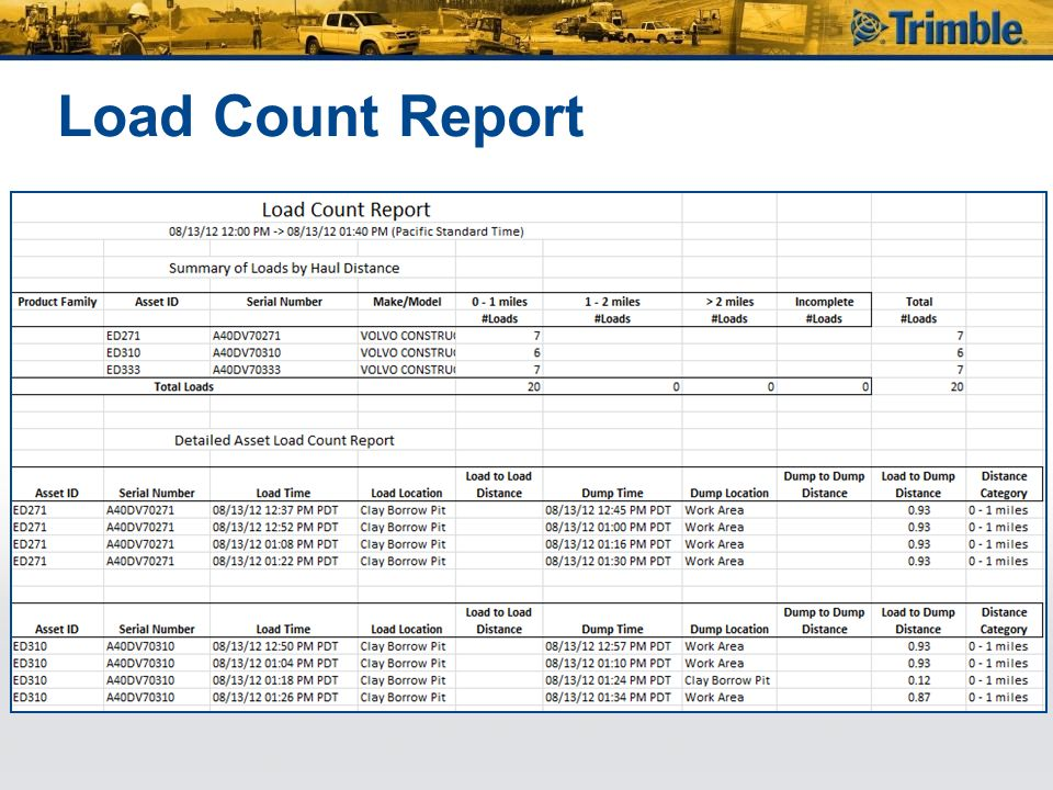 Load Count Report