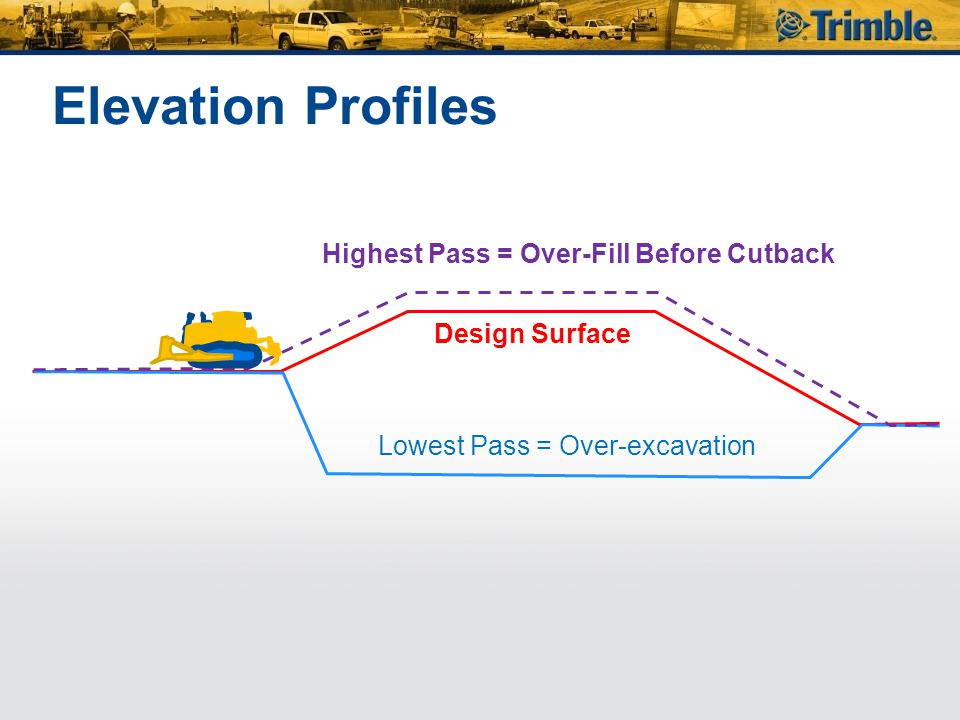Elevation Profiles Highest Pass = Over-Fill Before Cutback Lowest Pass = Over-excavation Design Surface