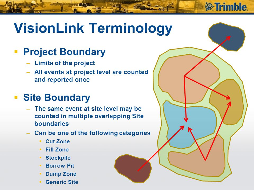 VisionLink Terminology  Project Boundary –Limits of the project –All events at project level are counted and reported once  Site Boundary –The same event at site level may be counted in multiple overlapping Site boundaries –Can be one of the following categories  Cut Zone  Fill Zone  Stockpile  Borrow Pit  Dump Zone  Generic Site