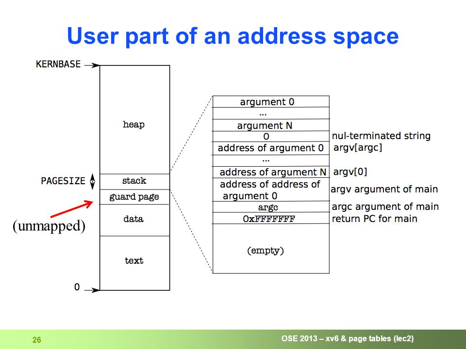 OSE 2013 – xv6 & page tables (lec2) 26 User part of an address space (unmapped)
