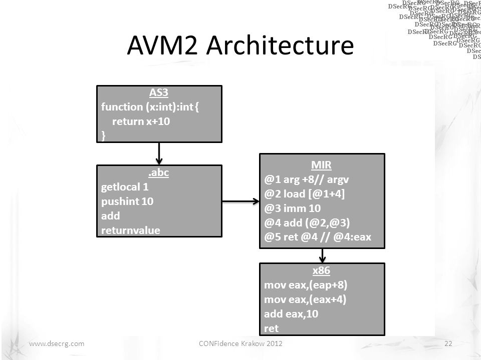 AVM2 Architecture.abc.abc parser Bytecode Verifier Interpreter JIT Compiler MIR Code Generator MD Code Generator (x86, PPC, ARM, etc.) Runtime System (Type System, Object Model) Memory Manager/Garbage Collector 22CONFidence Krakow 2012 AS3 function (x:int):int { return x+10 }.abc getlocal 1 pushint 10 add returnvalue MIR @1 arg +8// argv @2 load [@1+4] @3 imm 10 @4 add (@2,@3) @5 ret @4 // @4:eax x86 mov eax,(eap+8) mov eax,(eax+4) add eax,10 ret www.dsecrg.com