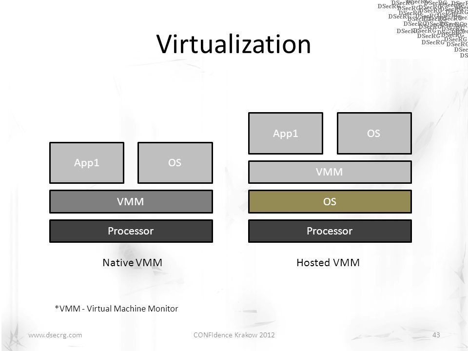 Virtualization CONFidence Krakow 201243www.dsecrg.com App1OS VMM Processor App1OS VMM Processor OS Native VMM Hosted VMM *VMM - Virtual Machine Monito