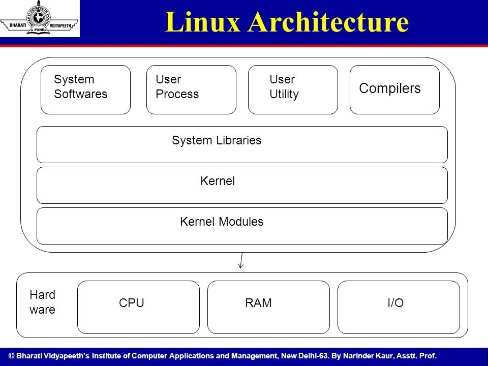 © Bharati Vidyapeeth's Institute of Computer Applications and Management, New Delhi-63. By Narinder Kaur, Asstt. Prof. Linux Architecture Hard ware Sy