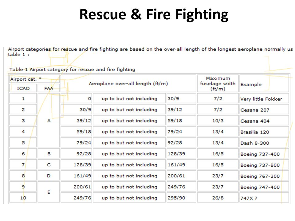 Rescue & Fire Fighting