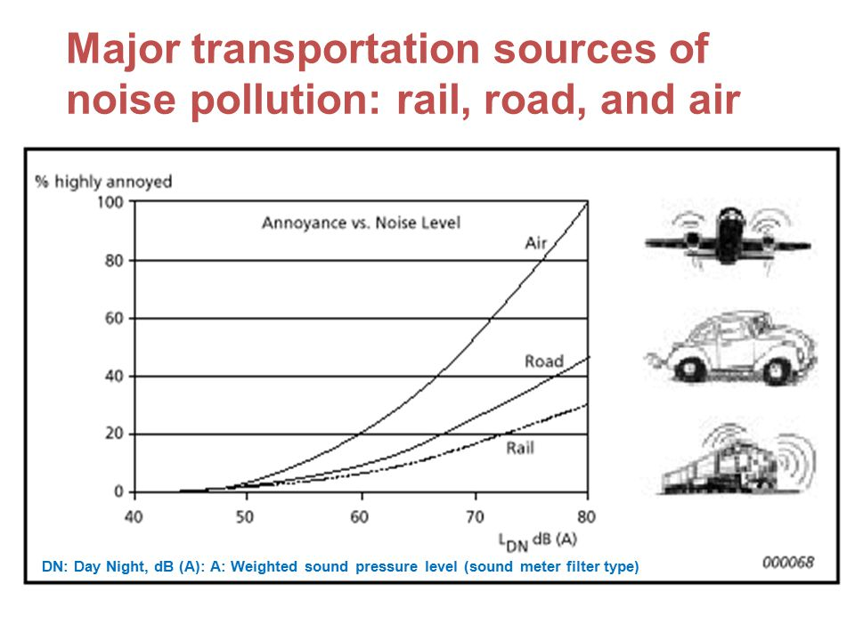 Major transportation sources of noise pollution: rail, road, and air DN: Day Night, dB (A): A: Weighted sound pressure level (sound meter filter type)