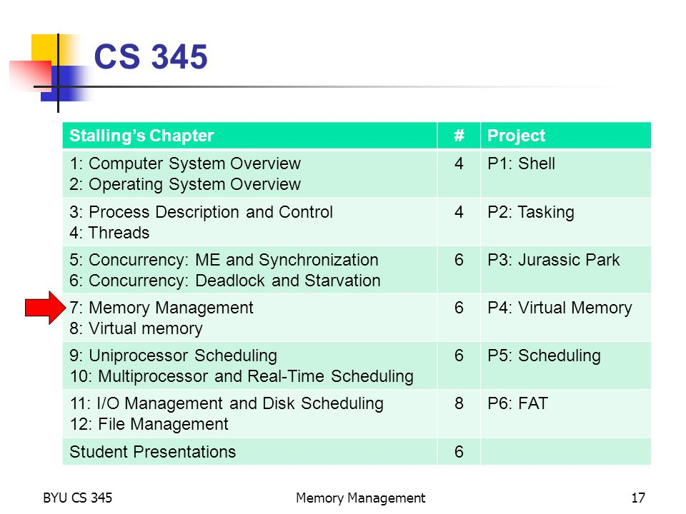 BYU CS 345Memory Management17 CS 345 Stalling's Chapter#Project 1: Computer System Overview 2: Operating System Overview 4P1: Shell 3: Process Description and Control 4: Threads 4P2: Tasking 5: Concurrency: ME and Synchronization 6: Concurrency: Deadlock and Starvation 6P3: Jurassic Park 7: Memory Management 8: Virtual memory 6P4: Virtual Memory 9: Uniprocessor Scheduling 10: Multiprocessor and Real-Time Scheduling 6P5: Scheduling 11: I/O Management and Disk Scheduling 12: File Management 8P6: FAT Student Presentations6