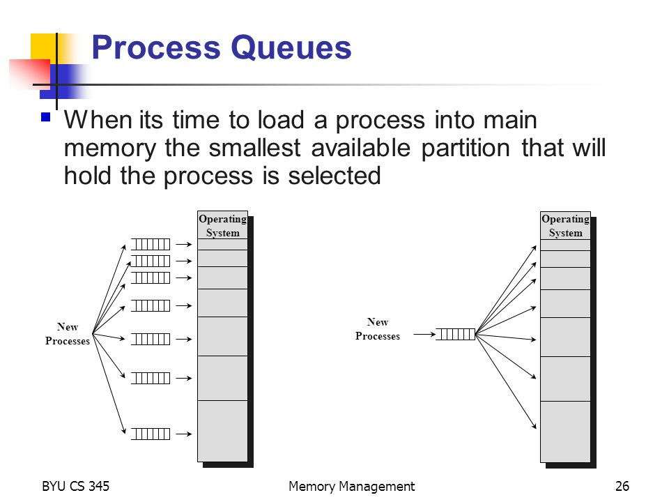 BYU CS 345Memory Management26 Process Queues New Processes Operating System Operating System New Processes  When its time to load a process into main memory the smallest available partition that will hold the process is selected