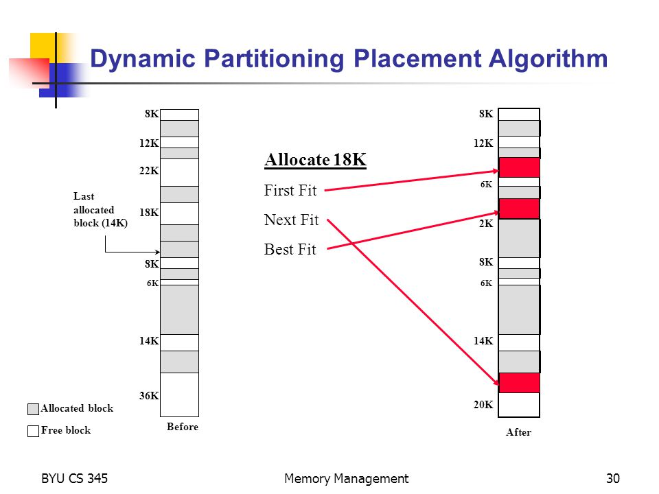 BYU CS 345Memory Management30 Dynamic Partitioning Placement Algorithm Last allocated block (14K) Before 8K 12K 22K 18K 6K 8K 14K 36K Free block Allocated block After 8K 12K 6K 8K 14K 6K 2K 20K Allocate 18K First Fit Next Fit Best Fit