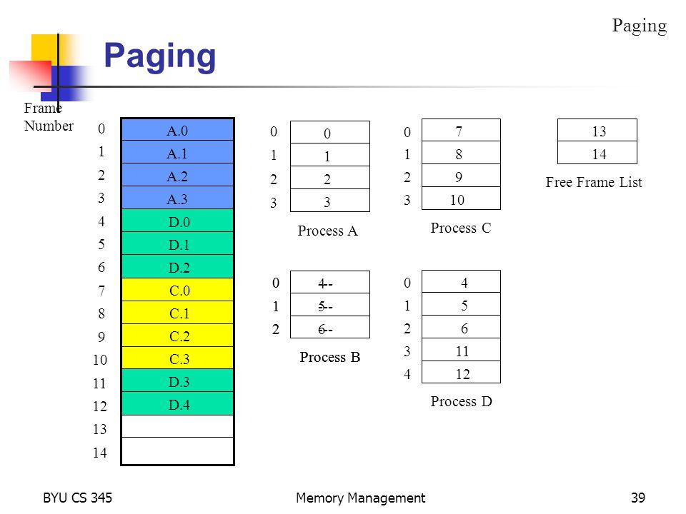 BYU CS 345Memory Management39 B.0 B.1 B.2 A.0 A.1 A.2 A.3 Paging Frame Number 0 1 2 3 4 5 6 7 8 9 10 11 12 13 14 C.0 C.1 C.2 C.3 D.0 D.1 D.2 D.3 D.4 0