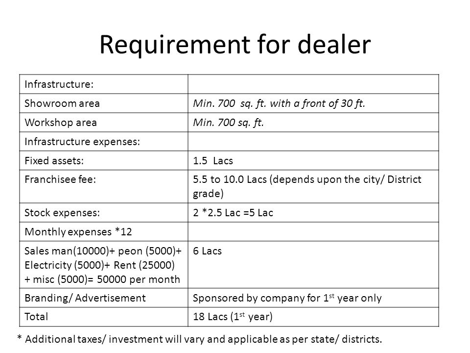 Requirement for dealer Infrastructure: Showroom areaMin. 700 sq. ft. with a front of 30 ft. Workshop areaMin. 700 sq. ft. Infrastructure expenses: Fix