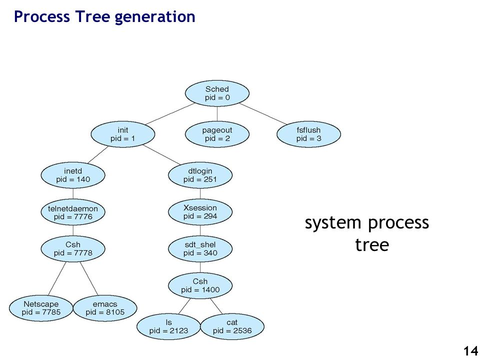 14 Process Tree generation system process tree
