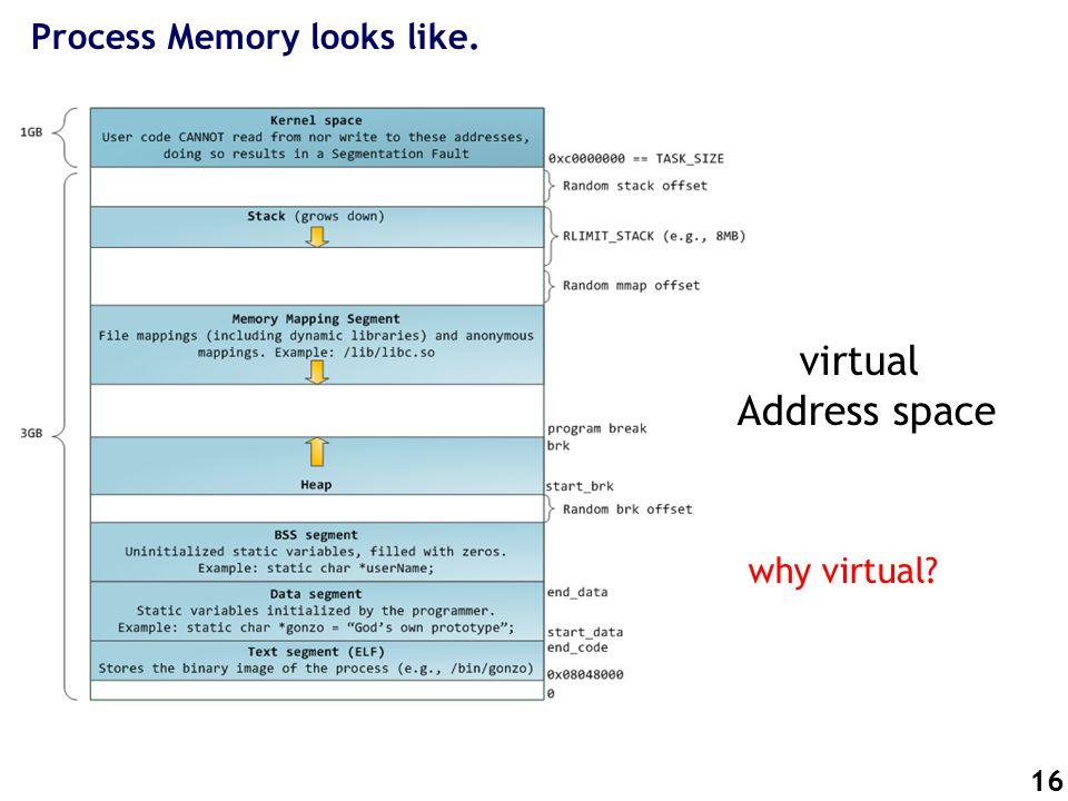 16 Process Memory looks like. virtual Address space why virtual