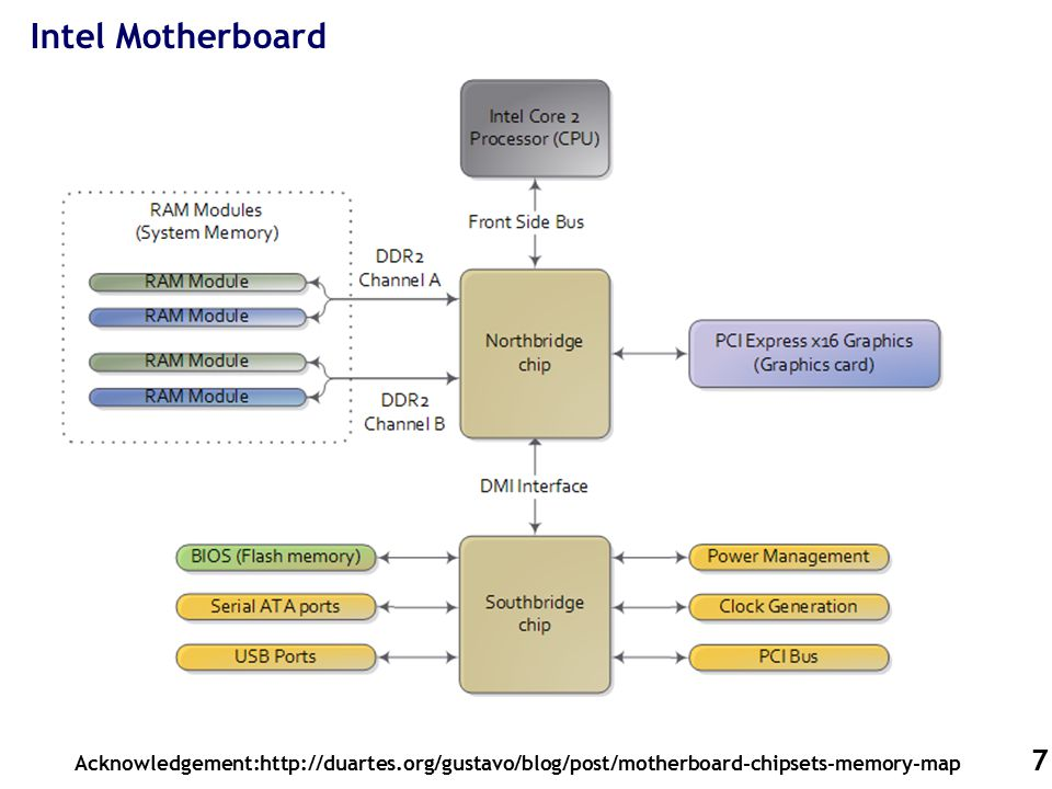 7 Intel Motherboard Acknowledgement:http://duartes.org/gustavo/blog/post/motherboard-chipsets-memory-map