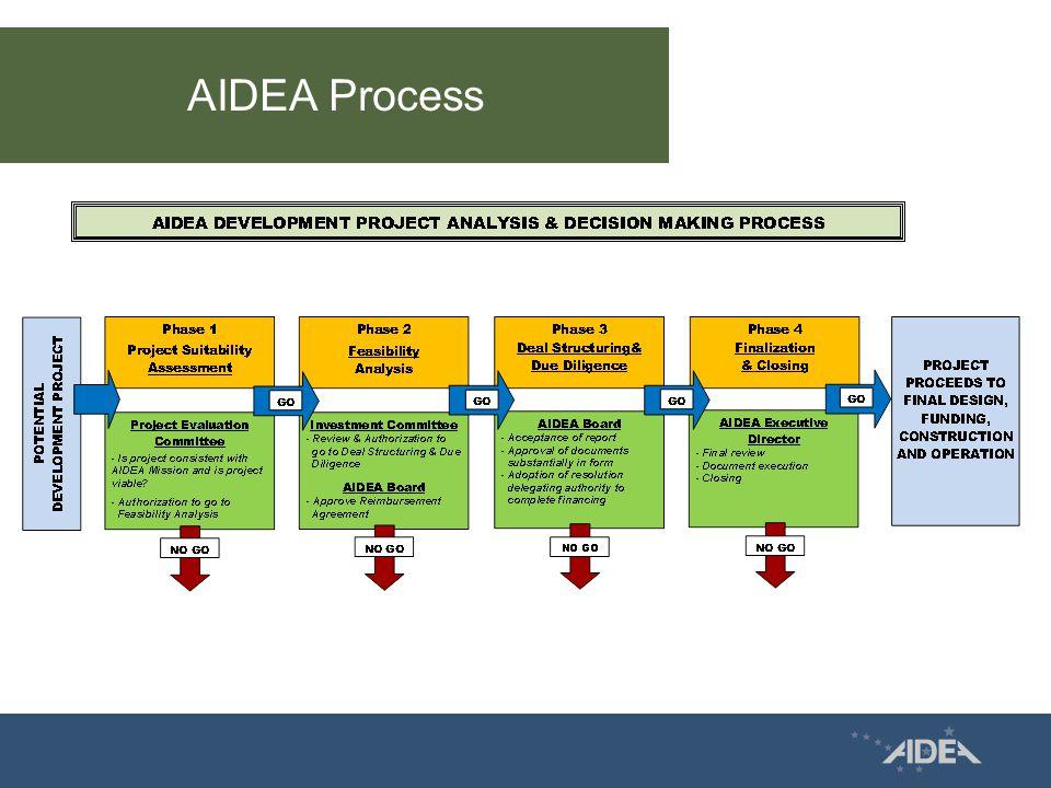 AIDEA Process