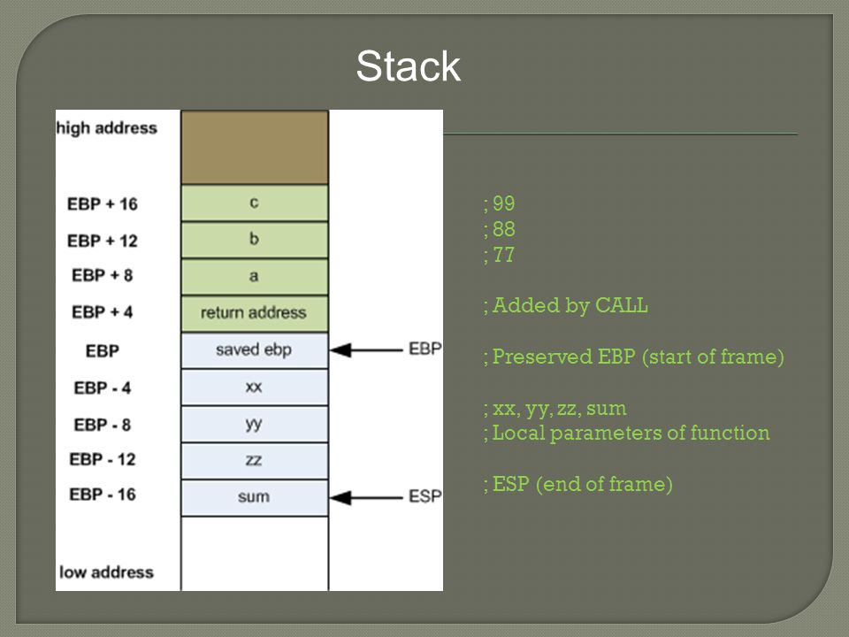 Stack ; 99 ; 88 ; 77 ; Added by CALL ; Preserved EBP (start of frame) ; xx, yy, zz, sum ; Local parameters of function ; ESP (end of frame)
