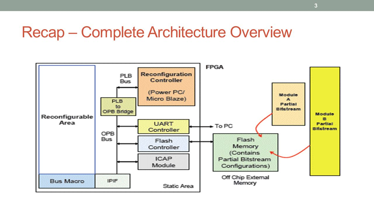 Floor Plan the PR region The PlanAhead tool requires the User to manually select the PR region considering the amount of resources required for the most complex reconfigurable module 14 Ref: Application Note: Zynq-7000 All Programmable SoC