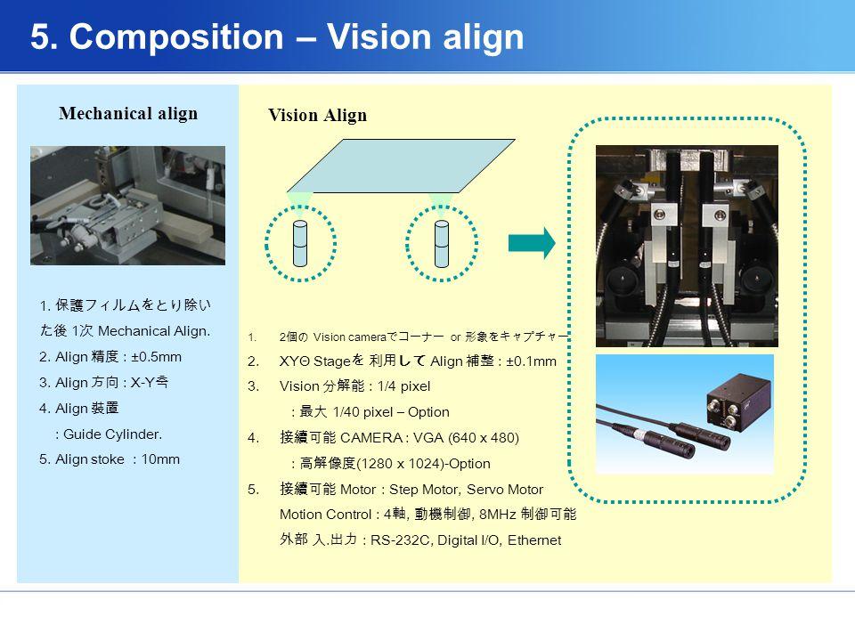 1.2 個の Vision camera でコーナー or 形象をキャプチャー.