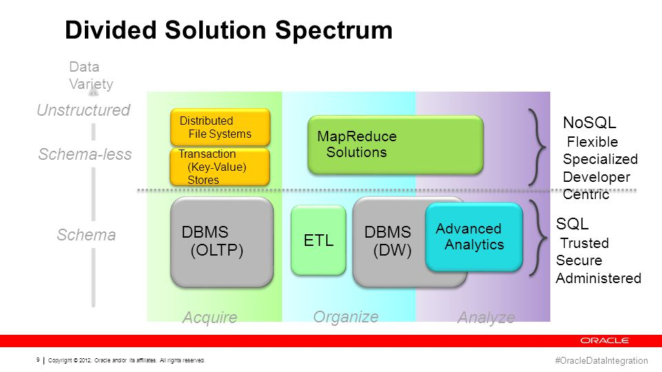 #OracleDataIntegration 8 Defining Big Data VOLUMEVELOCITYVARIETYVALUE GEODATA TEXT SENSOR DATA