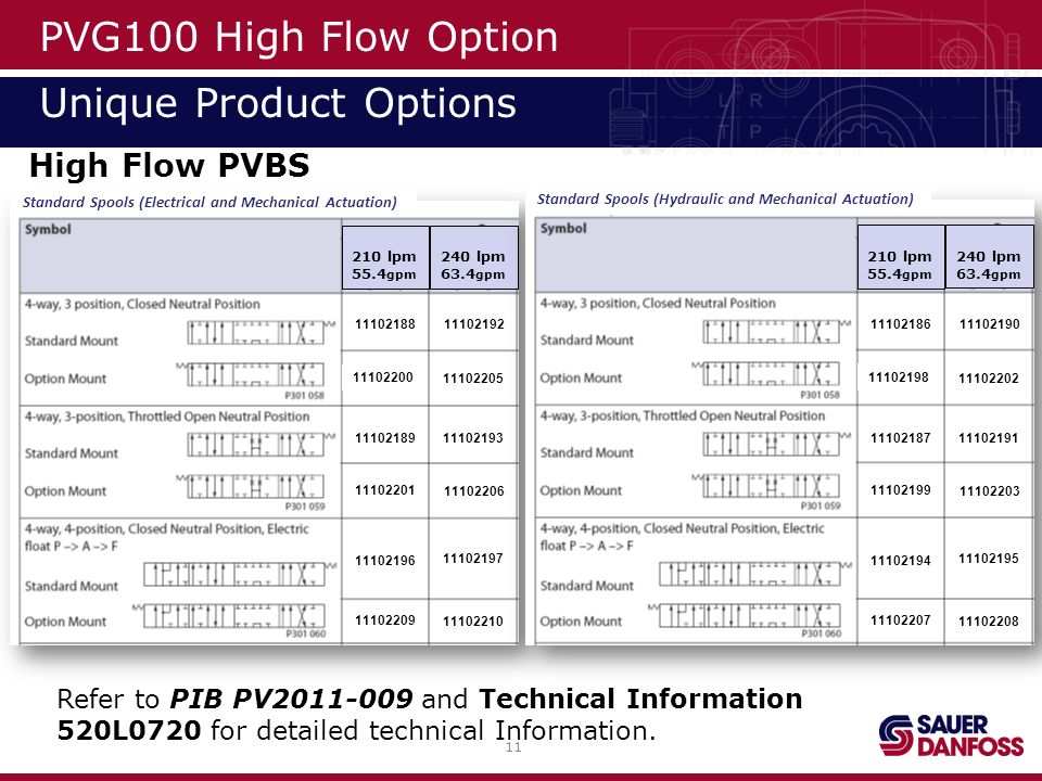11 High Flow PVBS PVG100 High Flow Option Unique Product Options Refer to PIB PV2011-009 and Technical Information 520L0720 for detailed technical Inf