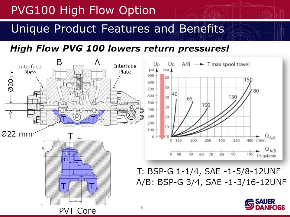 9 PVG100 High Flow Option Unique Product Features and Benefits Performance Data: Max.