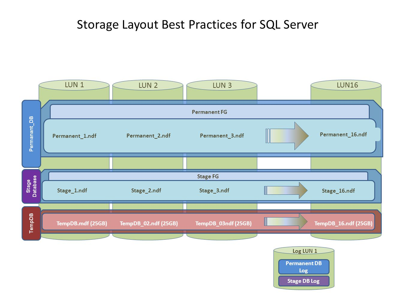 Storage Layout Best Practices for SQL Server LUN16 LUN 2LUN 3 Local Drive 1 Log LUN 1 Permanent DB Log LUN 1 TempDB TempDB.mdf (25GB)TempDB_02.ndf (25