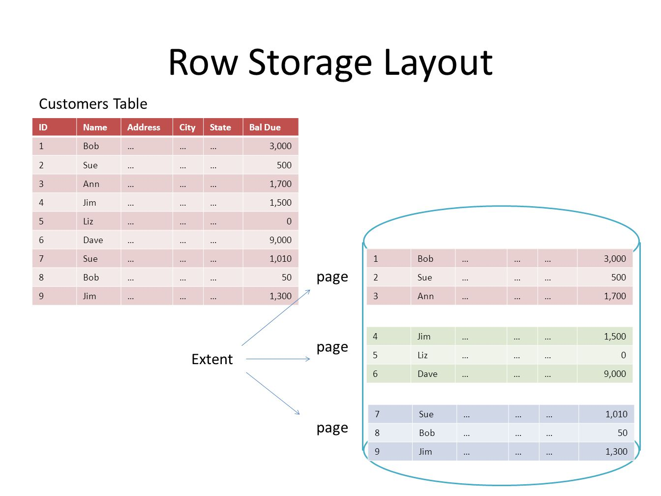 Row Storage Layout IDNameAddressCityStateBal Due 1Bob………3,000 2Sue………500 3Ann………1,700 4Jim………1,500 5Liz………0 6Dave………9,000 7Sue………1,010 8Bob………50 9Jim………1,300 1Bob………3,000 2Sue………500 3Ann………1,700 4Jim………1,500 5Liz………0 6Dave………9,000 7Sue………1,010 8Bob………50 9Jim………1,300 Customers Table page Extent