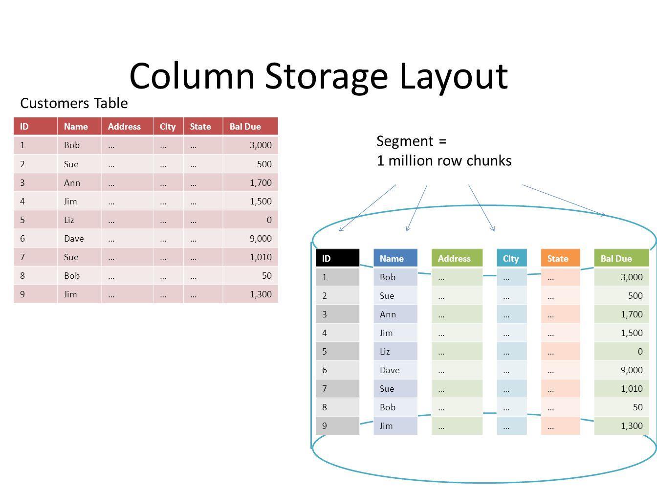 Column Storage Layout IDNameAddressCityStateBal Due 1Bob………3,000 2Sue………500 3Ann………1,700 4Jim………1,500 5Liz………0 6Dave………9,000 7Sue………1,010 8Bob………50 9Jim………1,300 Customers Table ID 1 2 3 4 5 6 7 8 9 Name Bob Sue Ann Jim Liz Dave Sue Bob Jim Address … … … … … … … … … City … … … … … … … … … State … … … … … … … … … Bal Due 3,000 500 1,700 1,500 0 9,000 1,010 50 1,300 Segment = 1 million row chunks