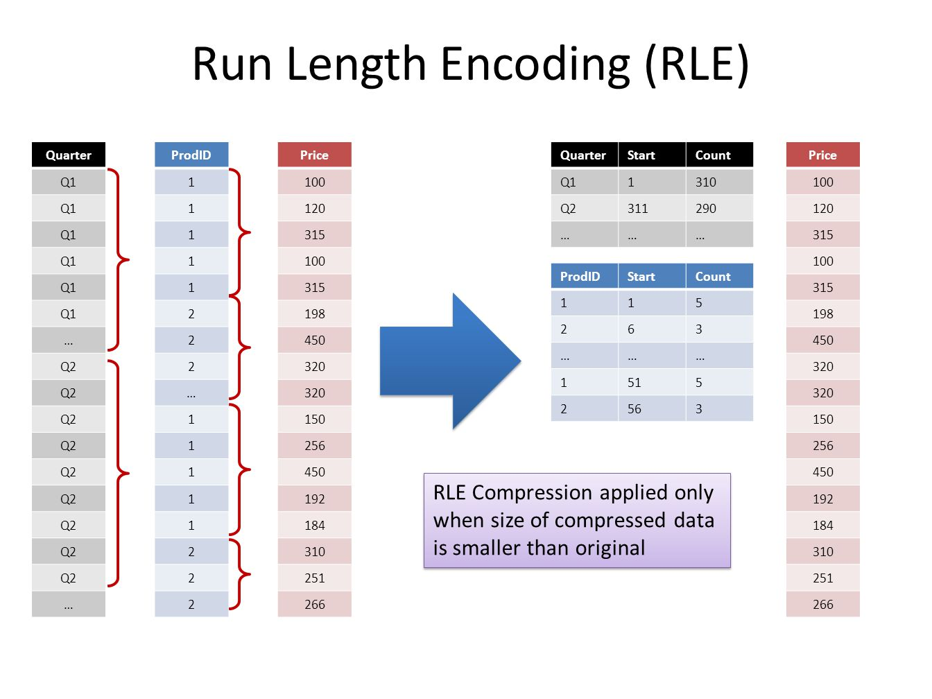 Run Length Encoding (RLE) Quarter Q1 … Q2 … QuarterStartCount Q11310 Q2311290 ……… ProdIDStartCount 115 263 ……… 1515 2563 ProdID 1 1 1 1 1 2 2 2 … 1 1 1 1 1 2 2 2 Price 100 120 315 100 315 198 450 320 150 256 450 192 184 310 251 266 Price 100 120 315 100 315 198 450 320 150 256 450 192 184 310 251 266 RLE Compression applied only when size of compressed data is smaller than original
