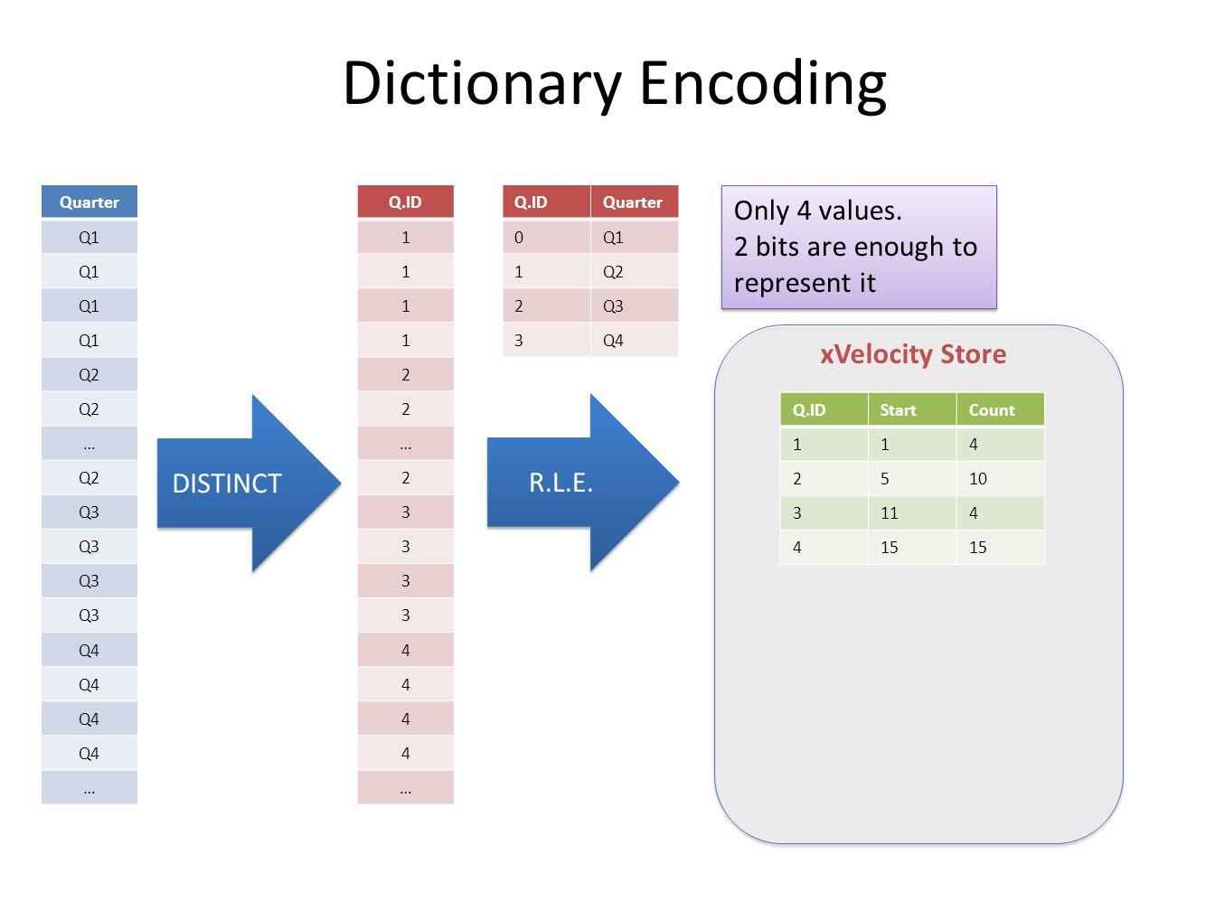 xVelocity Store Dictionary Encoding Quarter Q1 Q2 … Q3 Q4 … Only 4 values. 2 bits are enough to represent it DISTINCT Q.IDQuarter 0Q1 1Q2 2Q3 3Q4 Q.ID