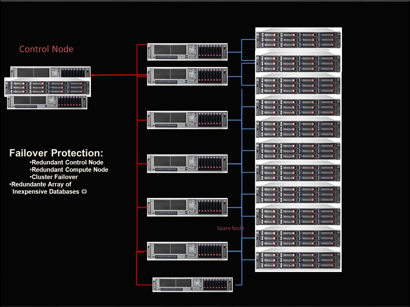 Control Node Failover Protection: Redundant Control Node Redundant Compute Node Cluster Failover Redundante Array of Inexpensive Databases Spare Node