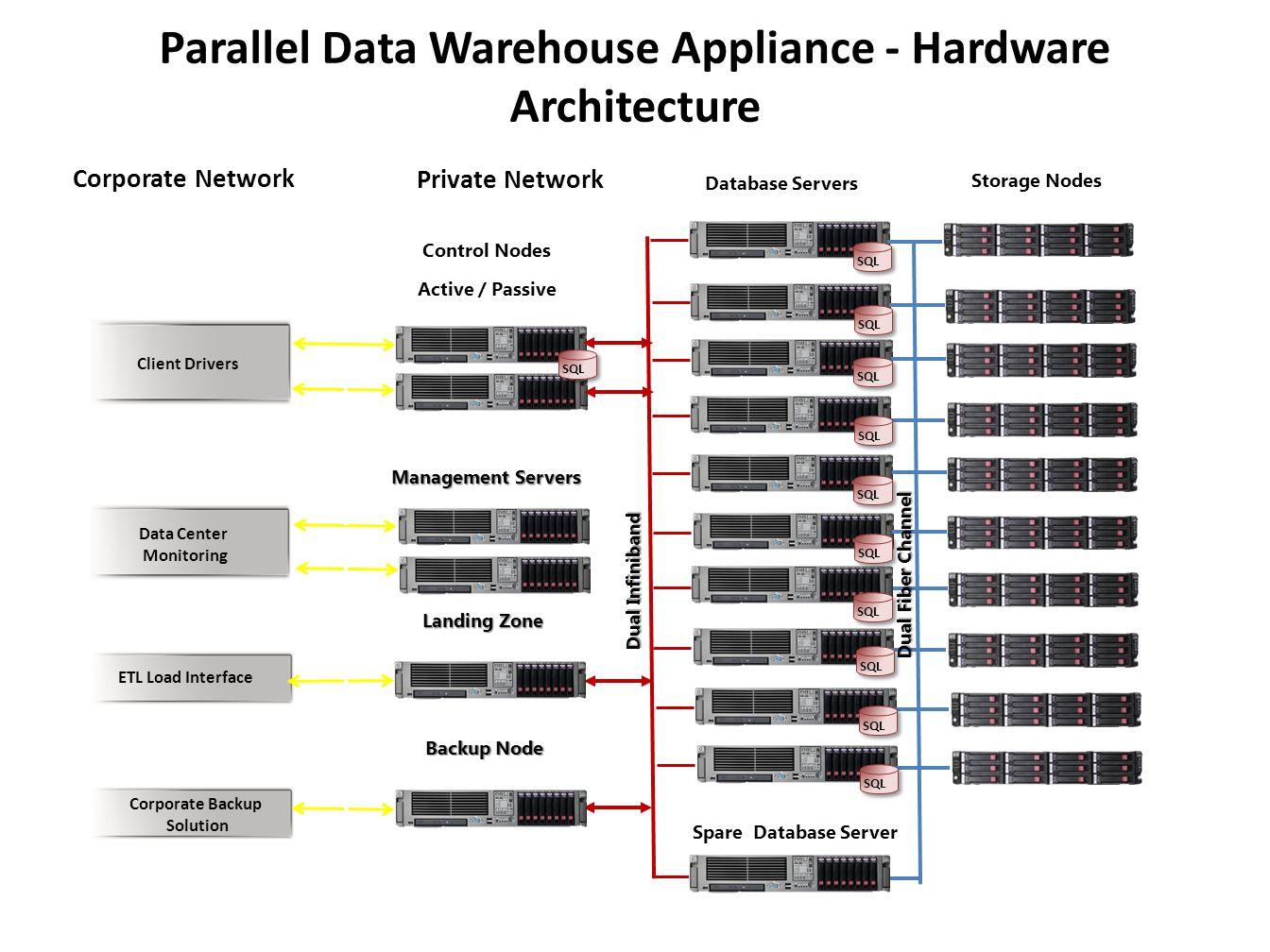 Parallel Data Warehouse Appliance - Hardware Architecture Database Servers Dual Infiniband Control Nodes Active / Passive Landing Zone Backup Node Sto