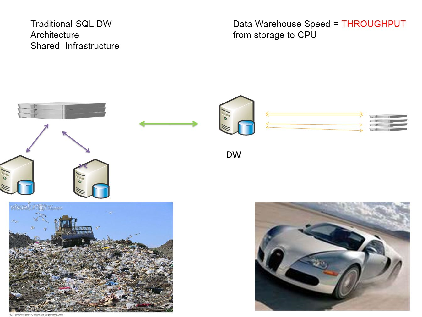 Enterprise Shared SAN Storage Dedicated Network Bandwidth Traditional SQL DW Architecture Shared Infrastructure Data Warehouse Speed = THROUGHPUT from storage to CPU DW