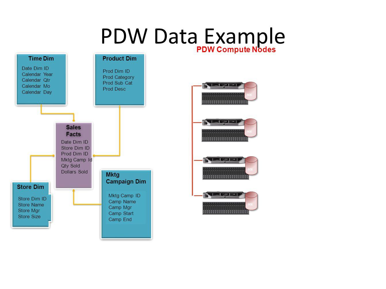 PDW Data Example Time Dim Date Dim ID Calendar Year Calendar Qtr Calendar Mo Calendar Day Date Dim ID Calendar Year Calendar Qtr Calendar Mo Calendar