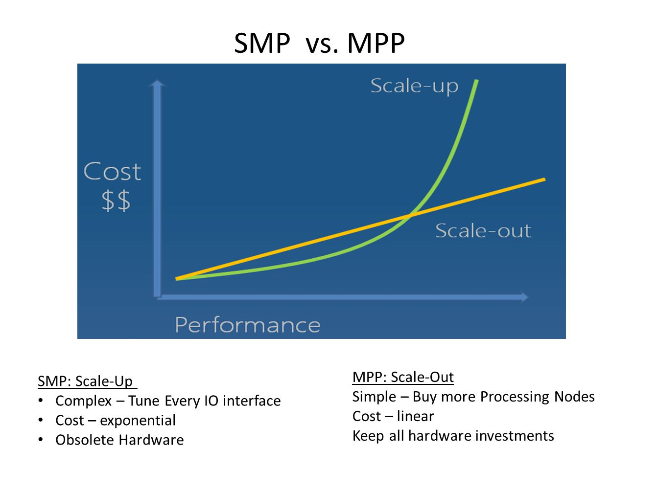 SMP: Scale-Up Complex – Tune Every IO interface Cost – exponential Obsolete Hardware MPP: Scale-Out Simple – Buy more Processing Nodes Cost – linear Keep all hardware investments SMP vs.