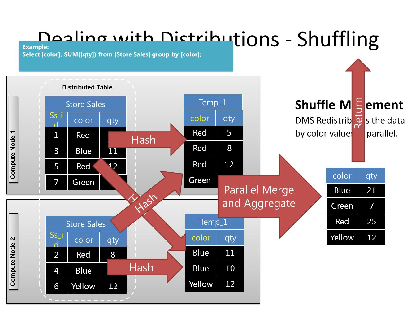 Shuffle Movement DMS Redistributes the data by color values in parallel. Compute Node 1 Compute Node 2 Dealing with Distributions - Shuffling Example: