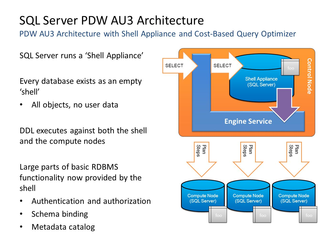 SQL Server PDW AU3 Architecture PDW AU3 Architecture with Shell Appliance and Cost-Based Query Optimizer SQL Server runs a 'Shell Appliance' Every database exists as an empty 'shell' All objects, no user data DDL executes against both the shell and the compute nodes Large parts of basic RDBMS functionality now provided by the shell Authentication and authorization Schema binding Metadata catalog Shell Appliance (SQL Server) Shell Appliance (SQL Server) Engine Service Plan Steps Compute Node (SQL Server) Compute Node (SQL Server) Compute Node (SQL Server) Compute Node (SQL Server) Compute Node (SQL Server) Compute Node (SQL Server) Control Node SELECT foo