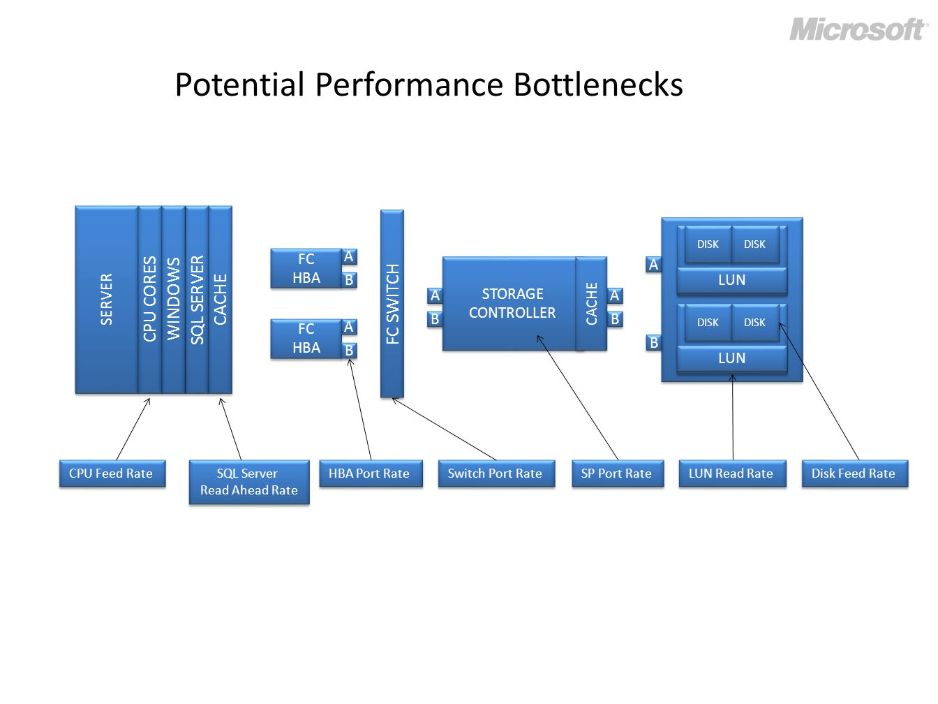 Potential Performance Bottlenecks FC HBA FC HBA A A B B FC HBA FC HBA A A B B FC SWITCH STORAGE CONTROLLER STORAGE CONTROLLER A A B B A A B B CACHE SERVER CACHE SQL SERVER WINDOWS CPU CORES CPU Feed Rate HBA Port Rate Switch Port Rate SP Port Rate A A B B DISK LUN DISK LUN SQL Server Read Ahead Rate SQL Server Read Ahead Rate LUN Read Rate Disk Feed Rate