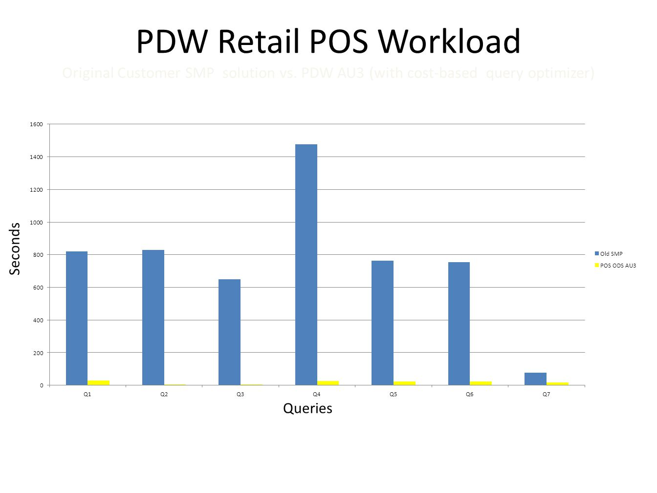 PDW Retail POS Workload Original Customer SMP solution vs. PDW AU3 (with cost-based query optimizer) Seconds Queries